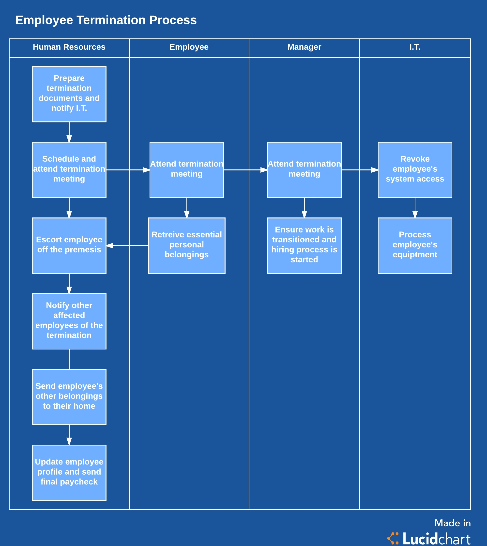 Employee termination process template