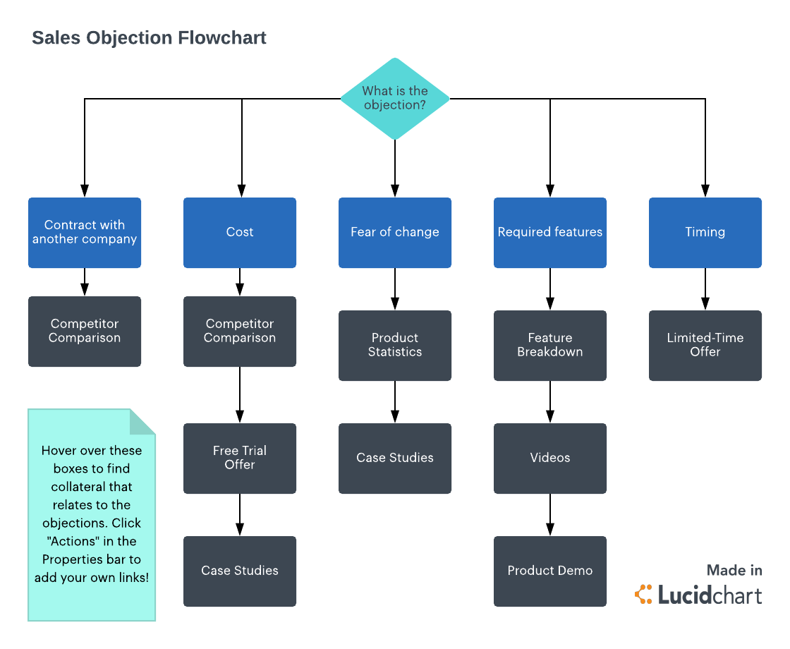 Sales objections flowchart