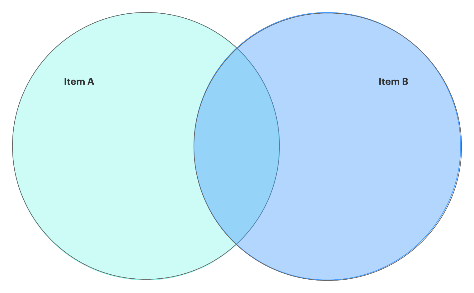 2-set Venn diagram template