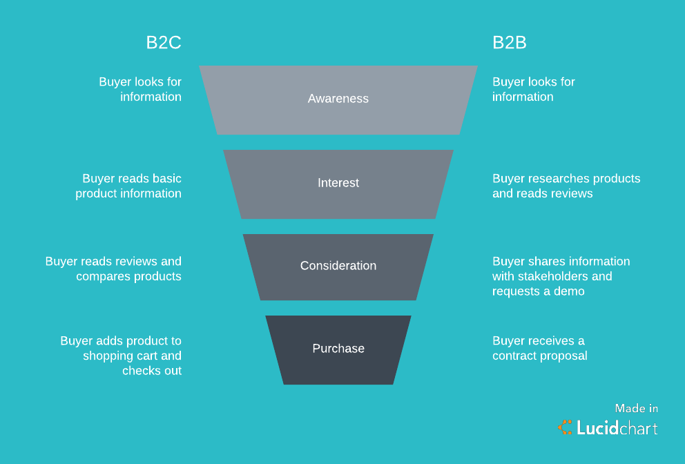 B2C vs B2B marketing funnel