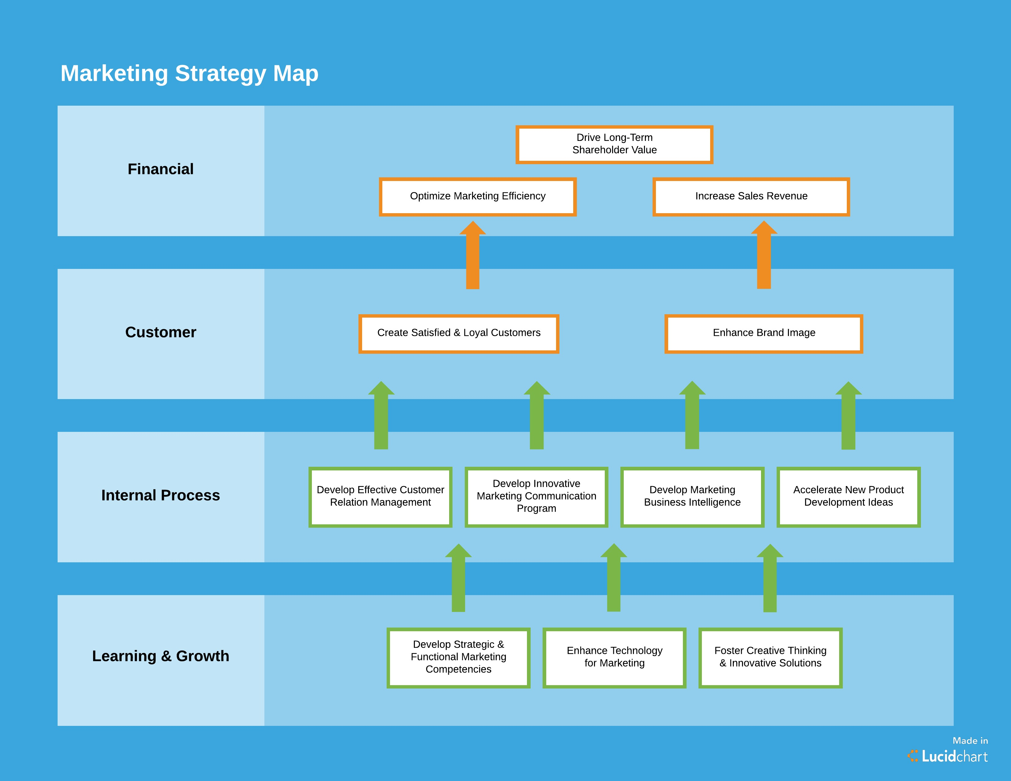 How to create a marketing plan template you ll actually for Developing a business strategy template