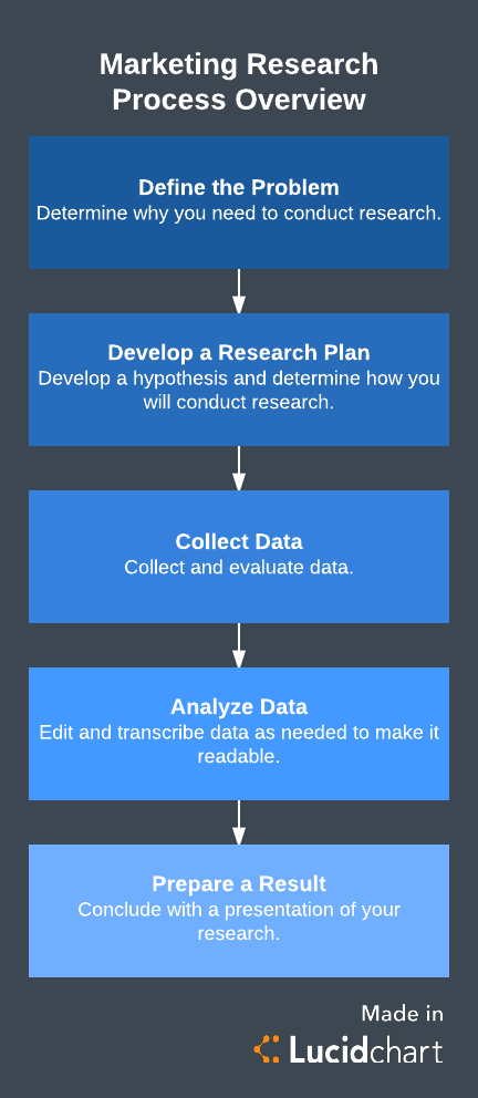 marketing research process overview