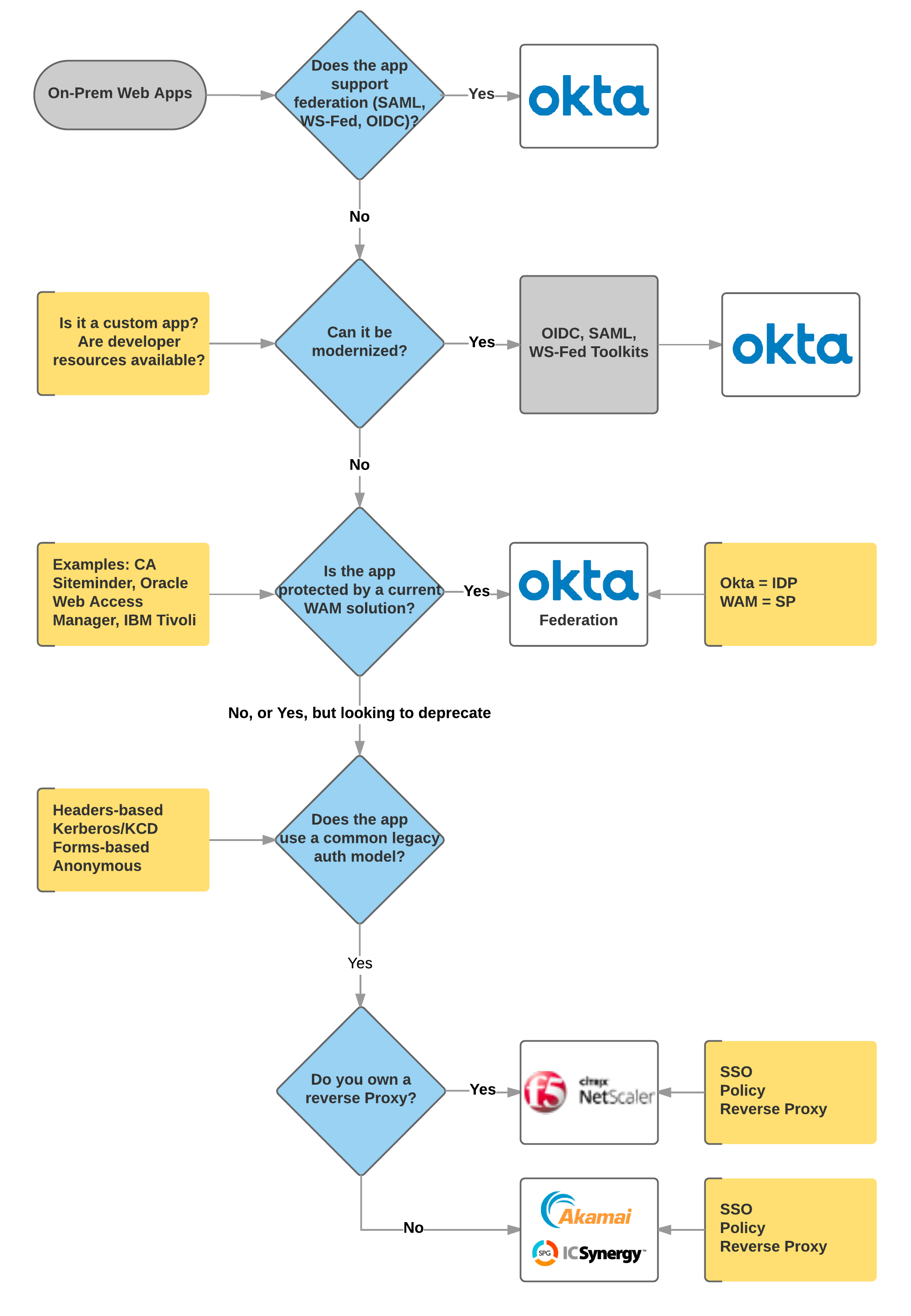 Okta case study lucidchart we were looking for ways to improve the collaboration and sharing of technical material phil recalls lucidchart enabled us to ccuart Images