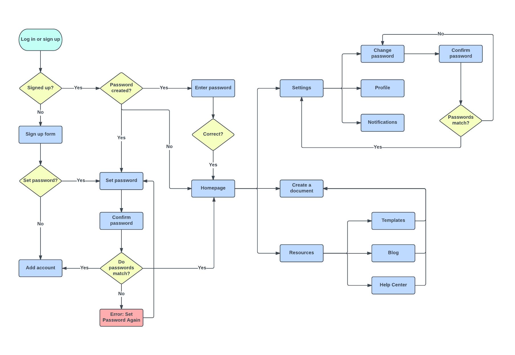 user journey flow template
