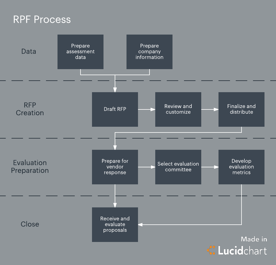 keep your request for proposal rfp process on track lucidchart blog