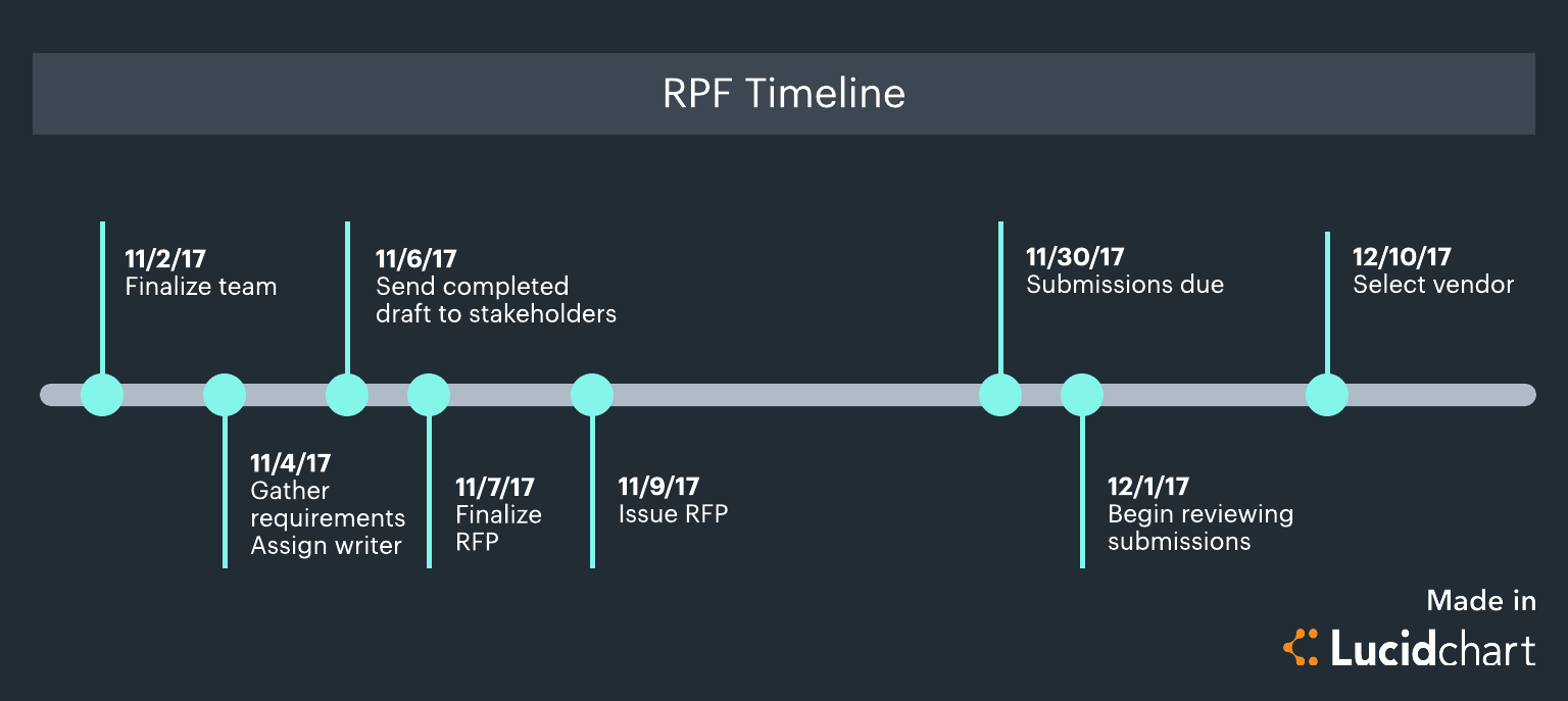 Keep your request for proposal rfp process on track for Rfp timeline template