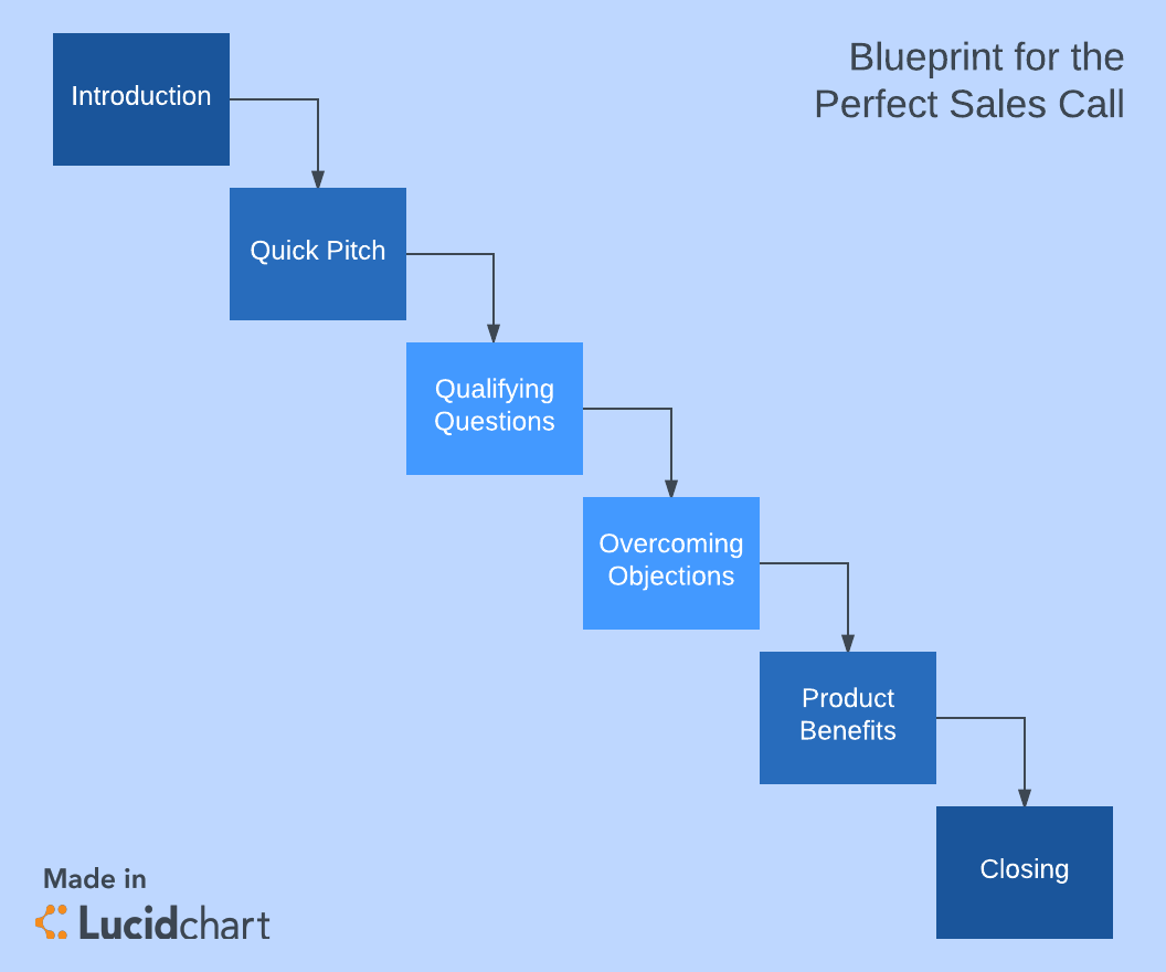 How to streamline sales call planning lucidchart blog for Blueprint number