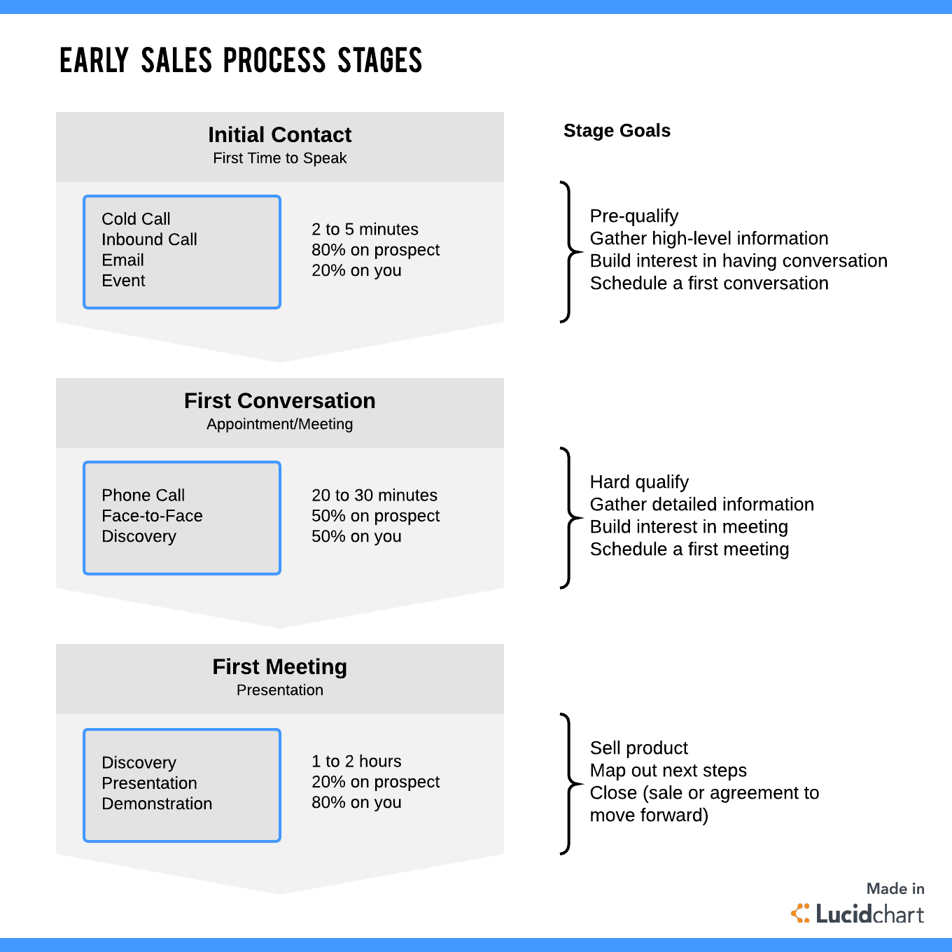 early sales process stages
