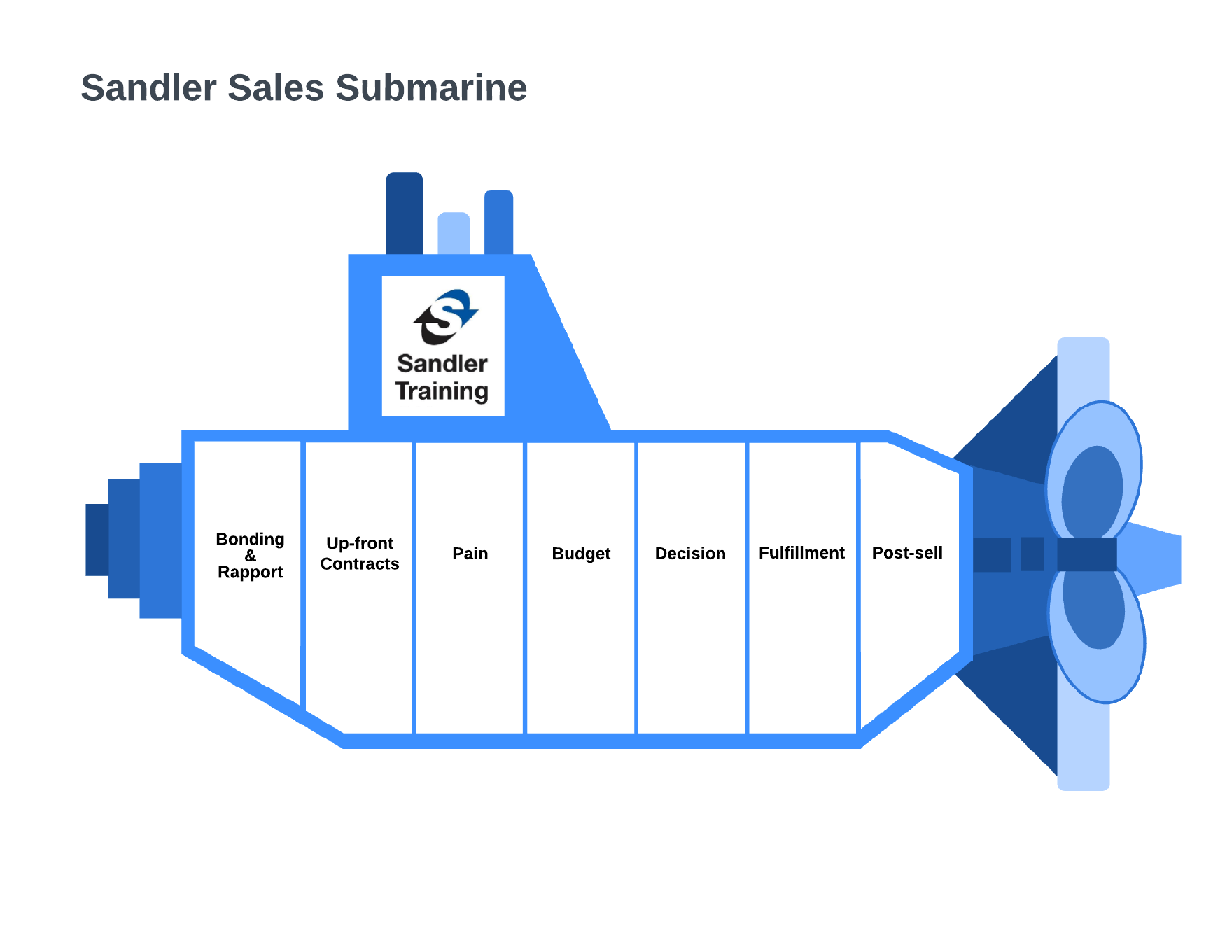 Sandler sales submarine