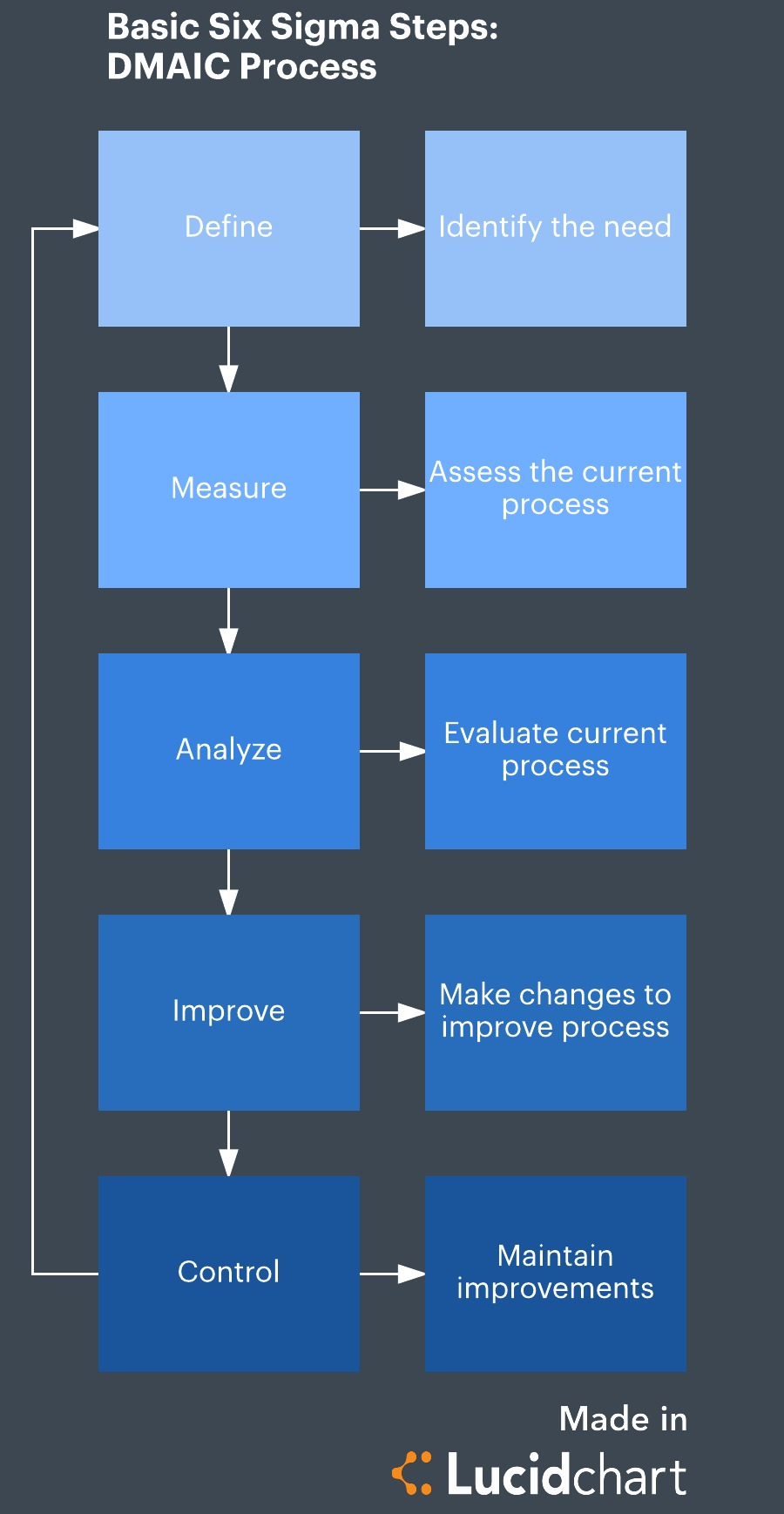 Six Sigma Steps Template