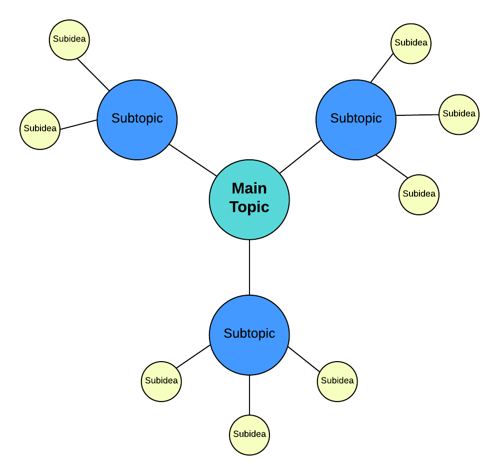 Weaving ideas with spider diagrams lucidchart blog spider diagram template click on image to modify online ccuart