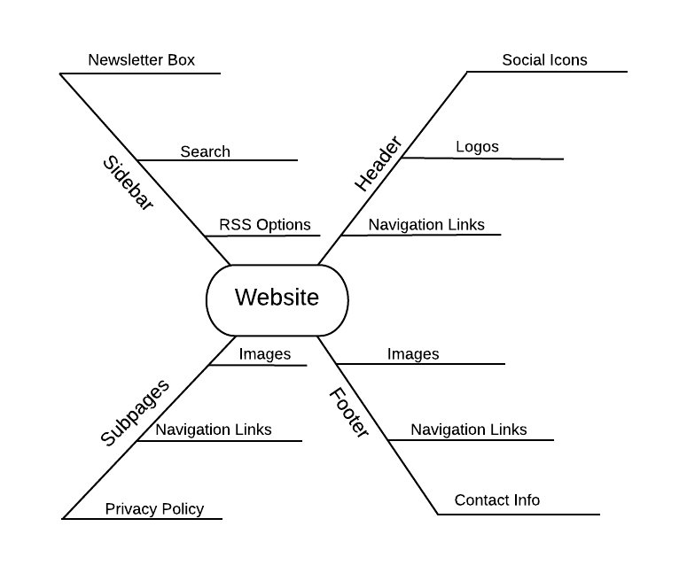 website spider diagram