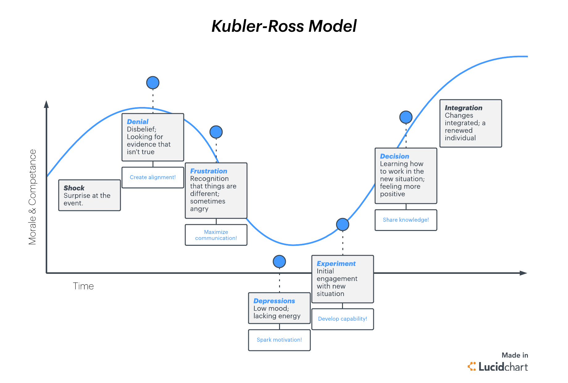 Kubler-Ross change curve template