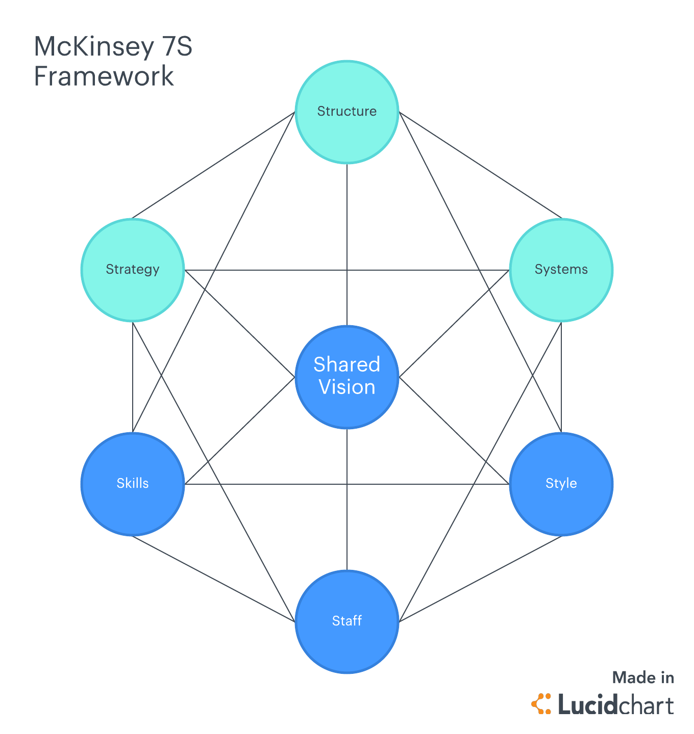 What Is Gap Analysis 3 Steps And Examples To Use Lucidchart Blog Process Flow Diagram Generator Mckinsey 7s Framework