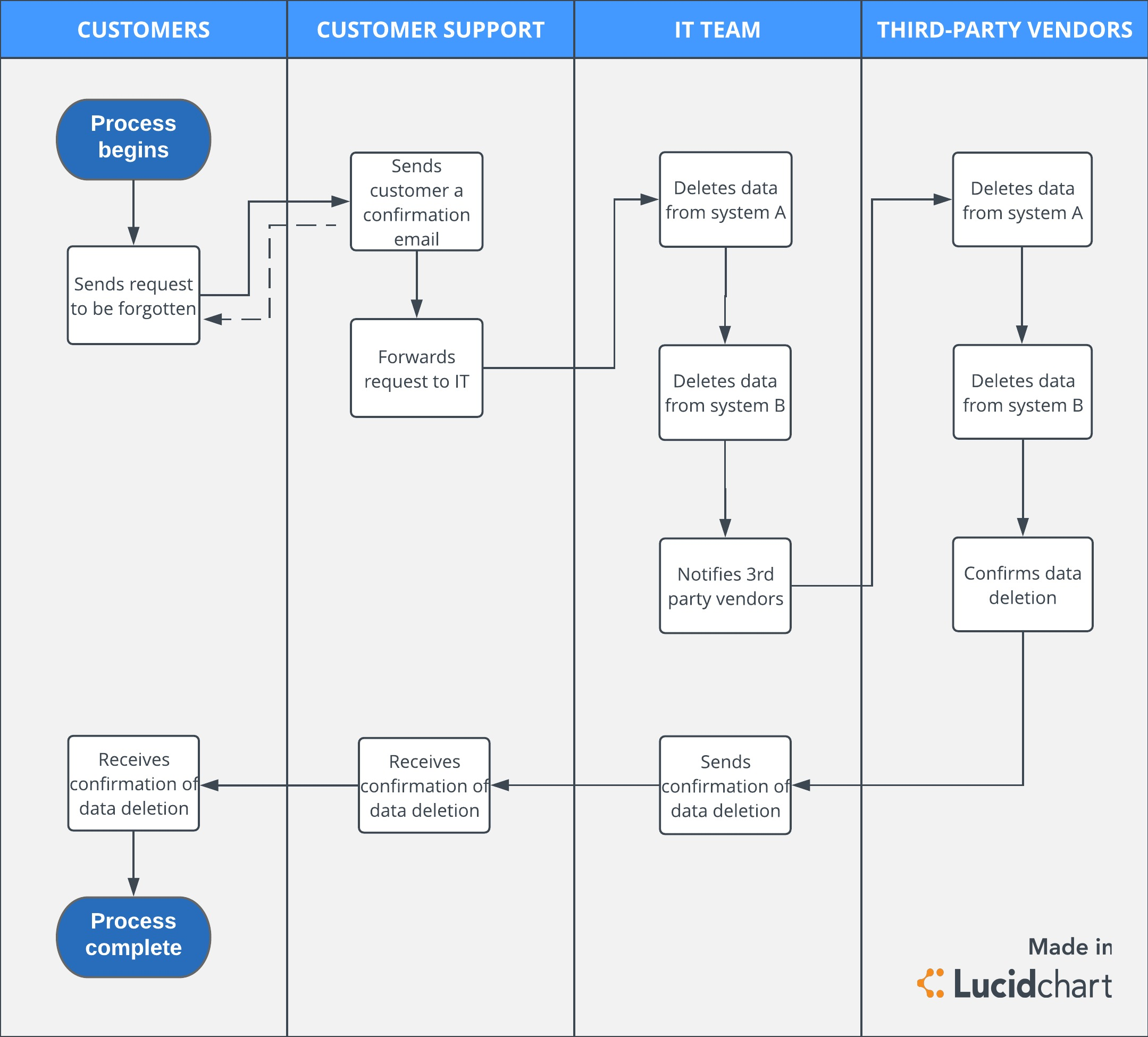 GDPR process flow for data deletion