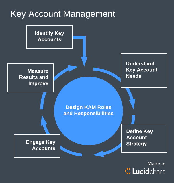 key account management strategy overview