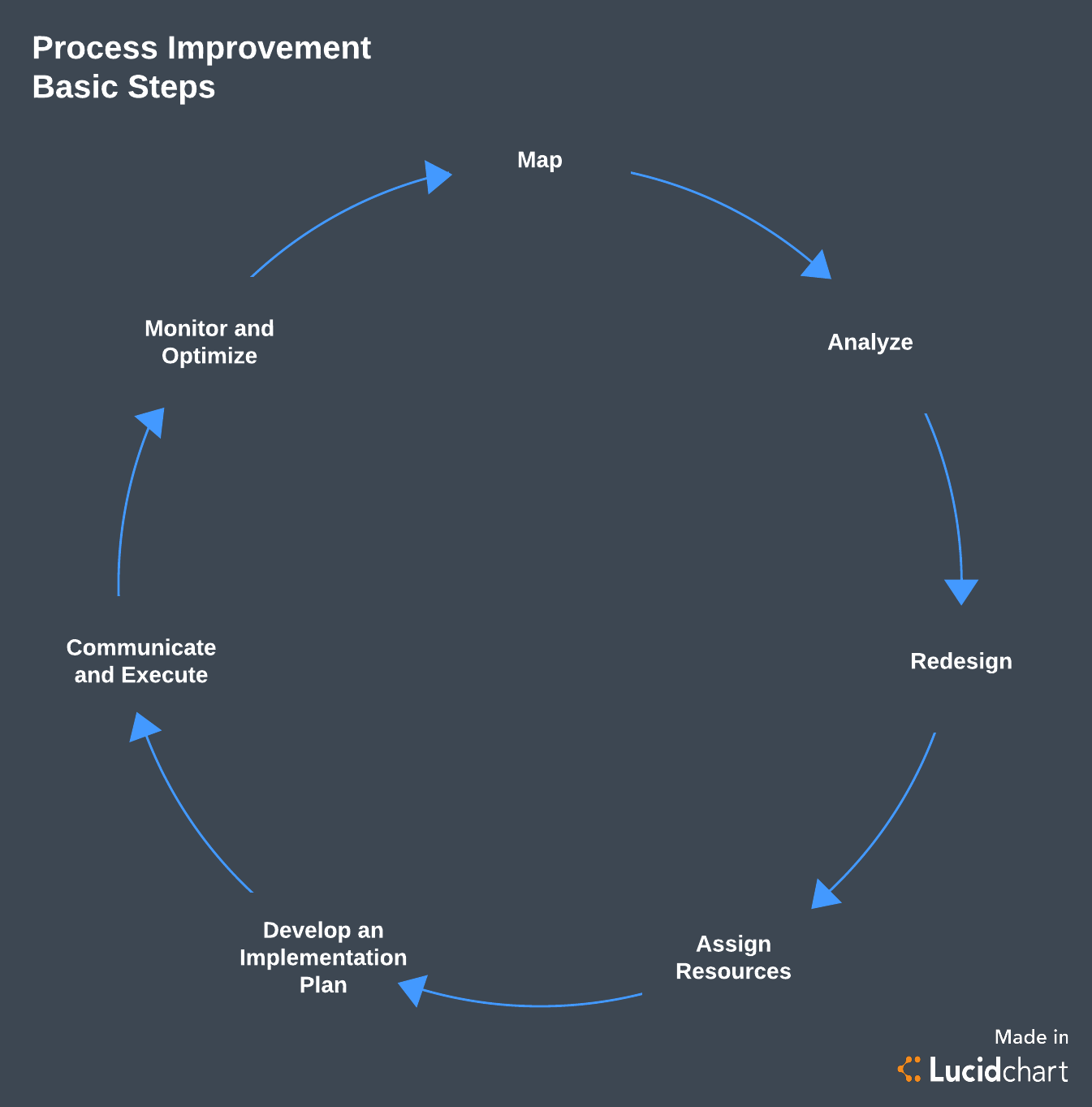 process improvement basic steps