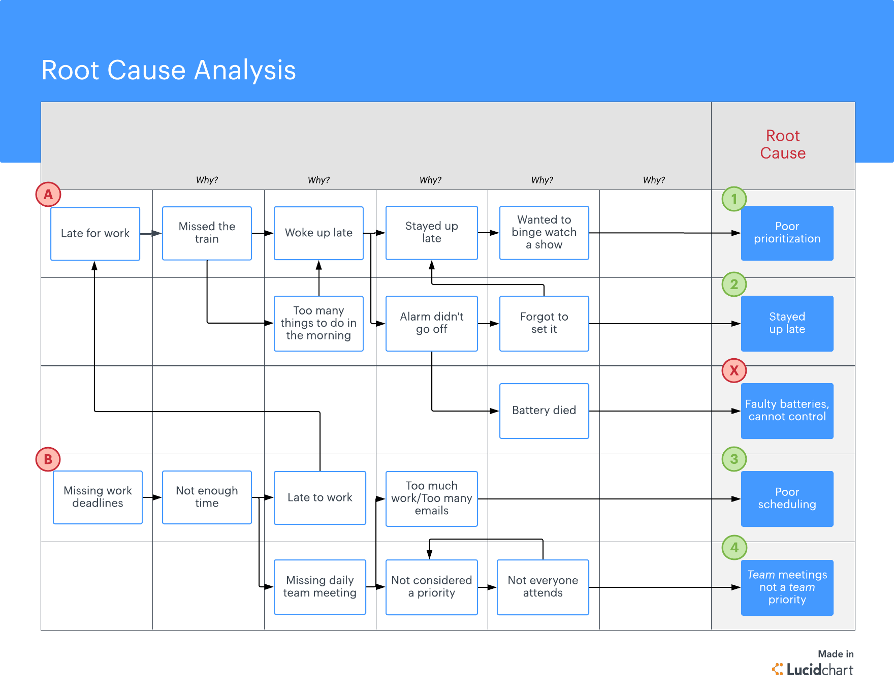 root cause analysis example table