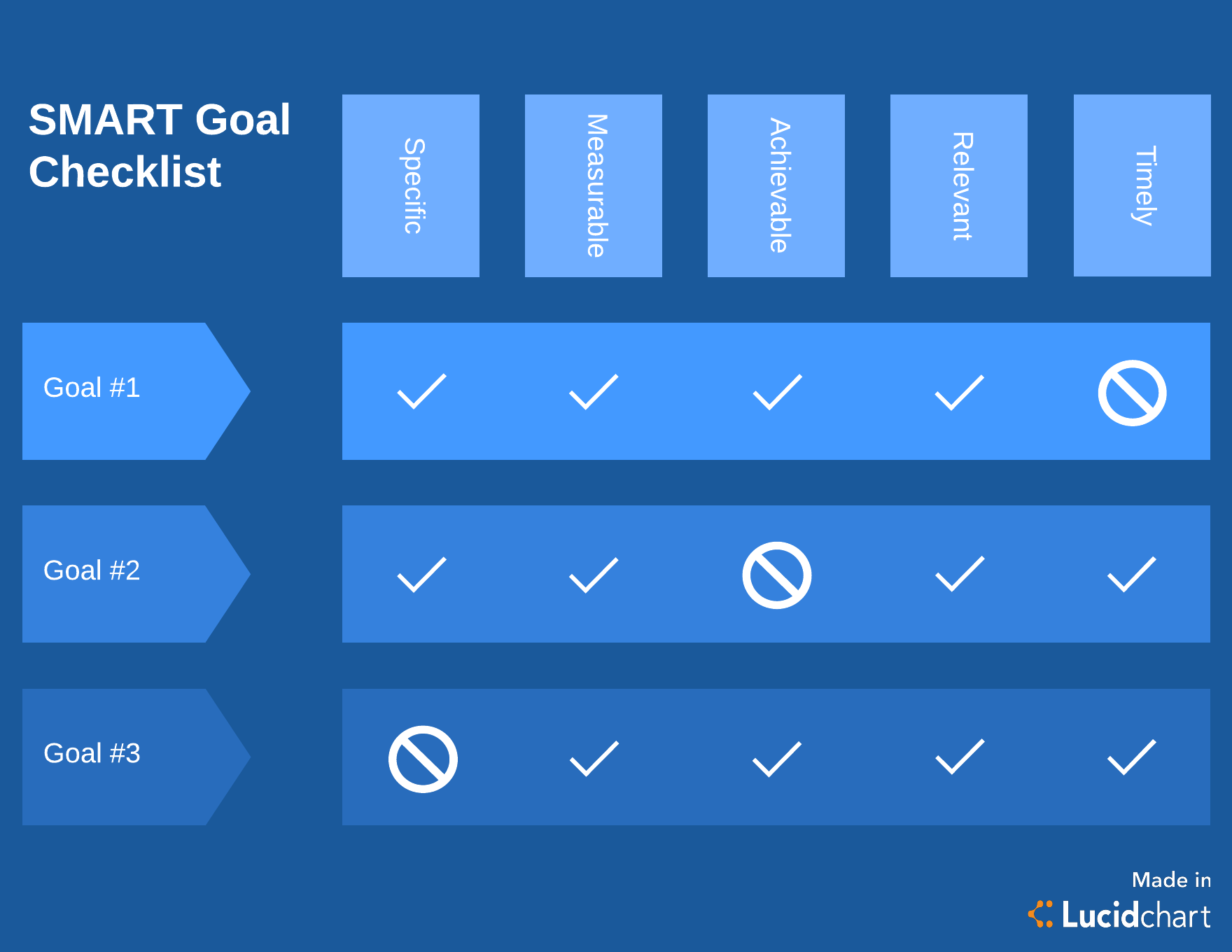 Get Smart How To Finally Complete Your Goals With The Smart Process
