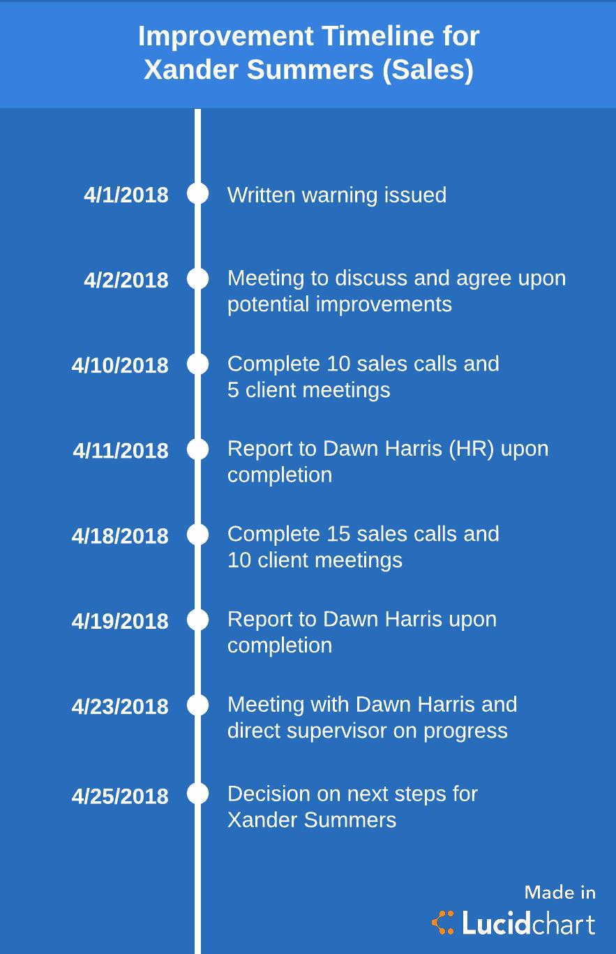 employee improvement timeline