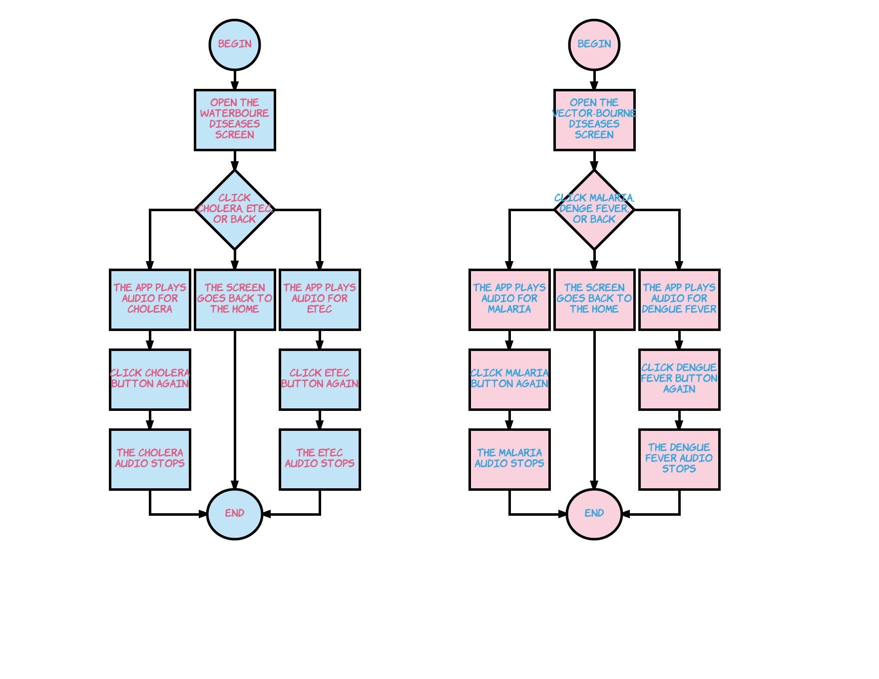 Teaching Kids to Code with Lucidchart| Lucidchart Blog