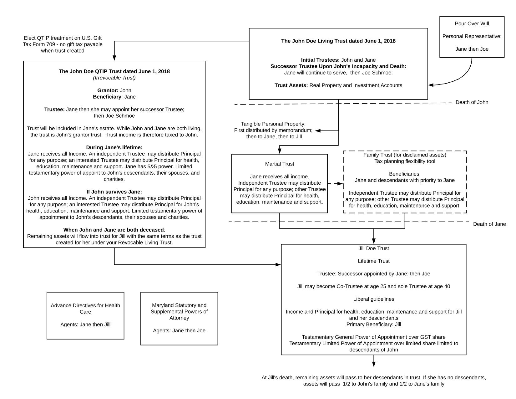 Example diagram