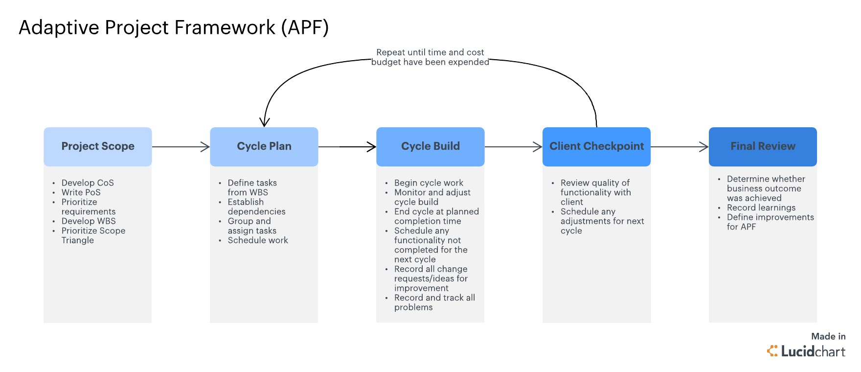 Adaptive Project Framework overview