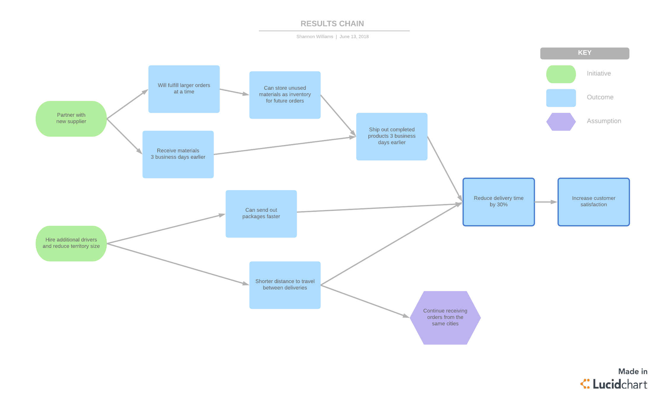 3 Crucial Stages Of Benefits Realization Management Lucidchart Blog