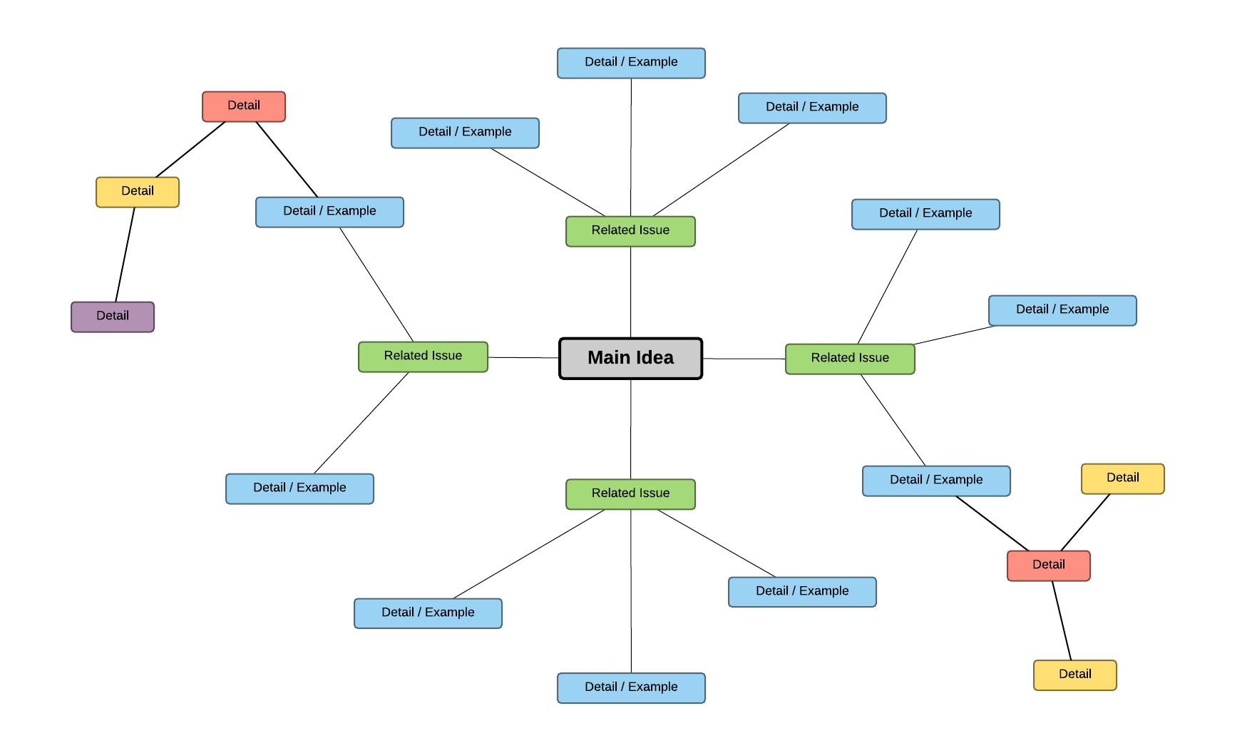 basic mind map template