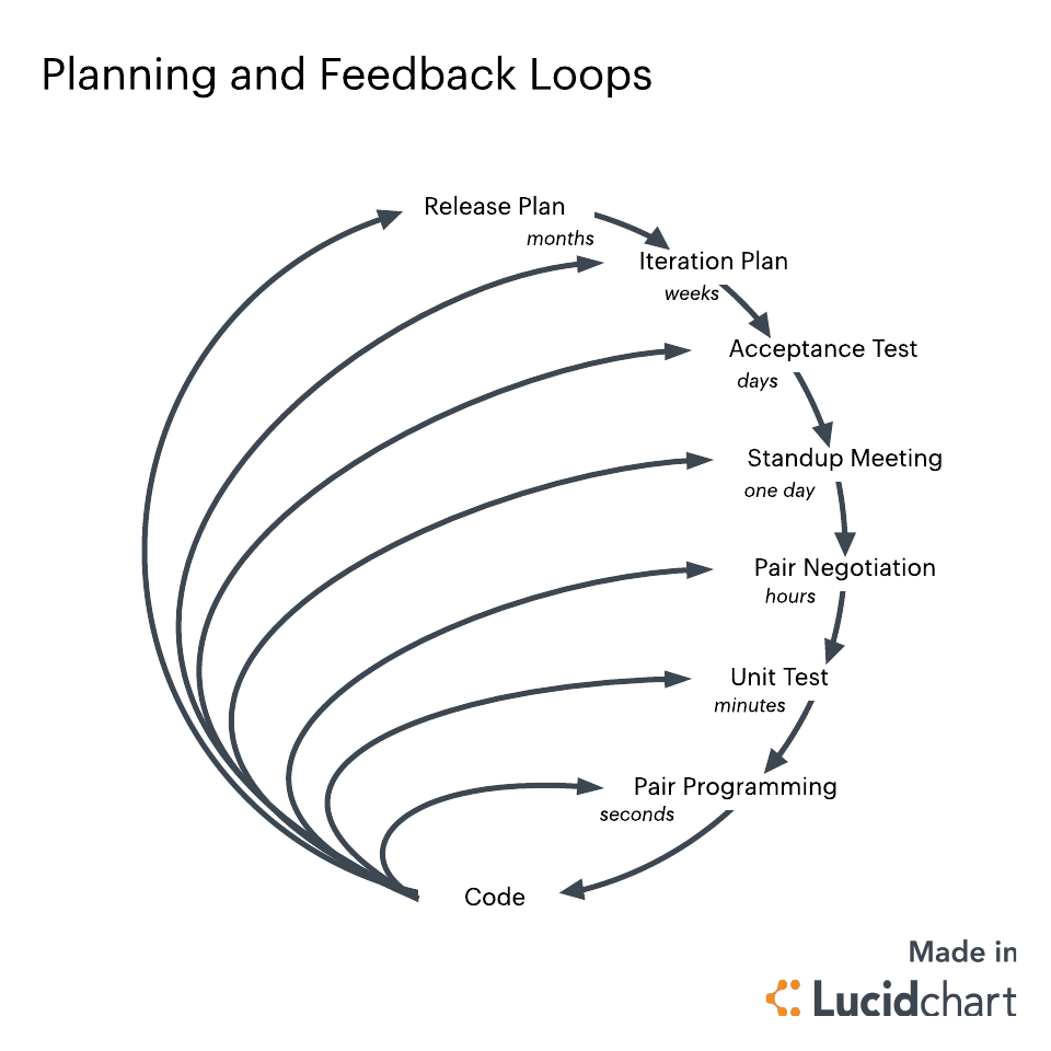 xp planning and feedback loops