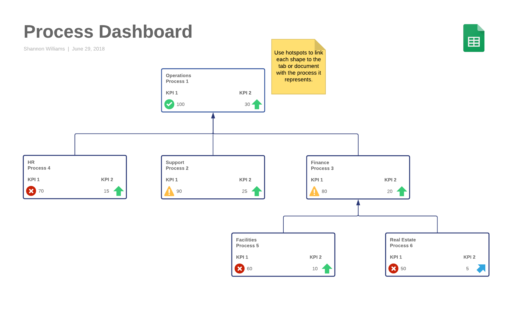 process dashboard template