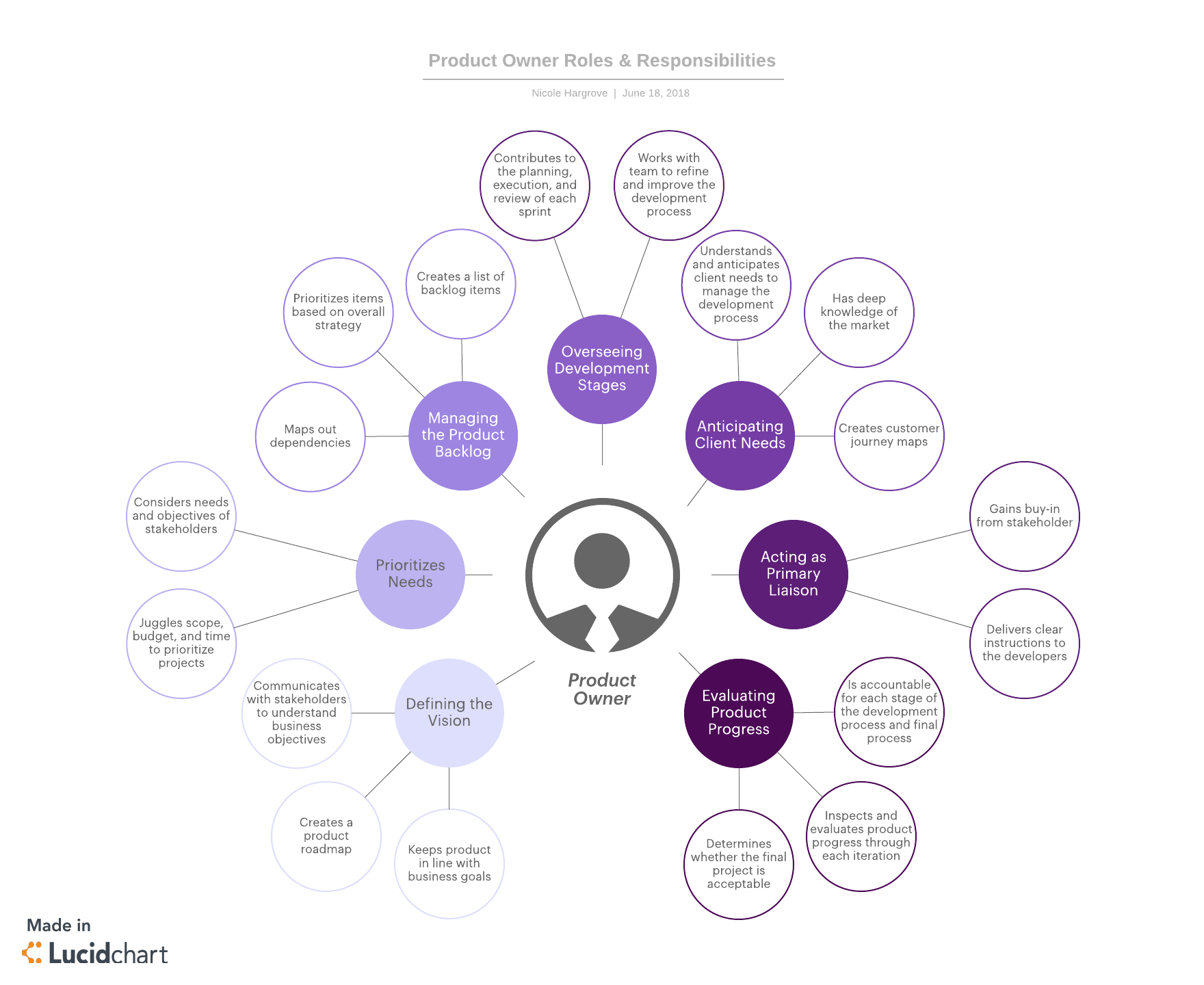7 Key Product Owner Responsibilities | Lucidchart Blog