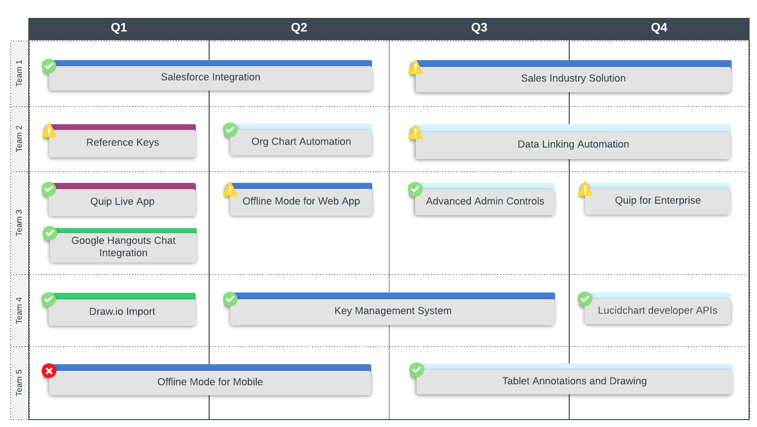 technology roadmap template visio