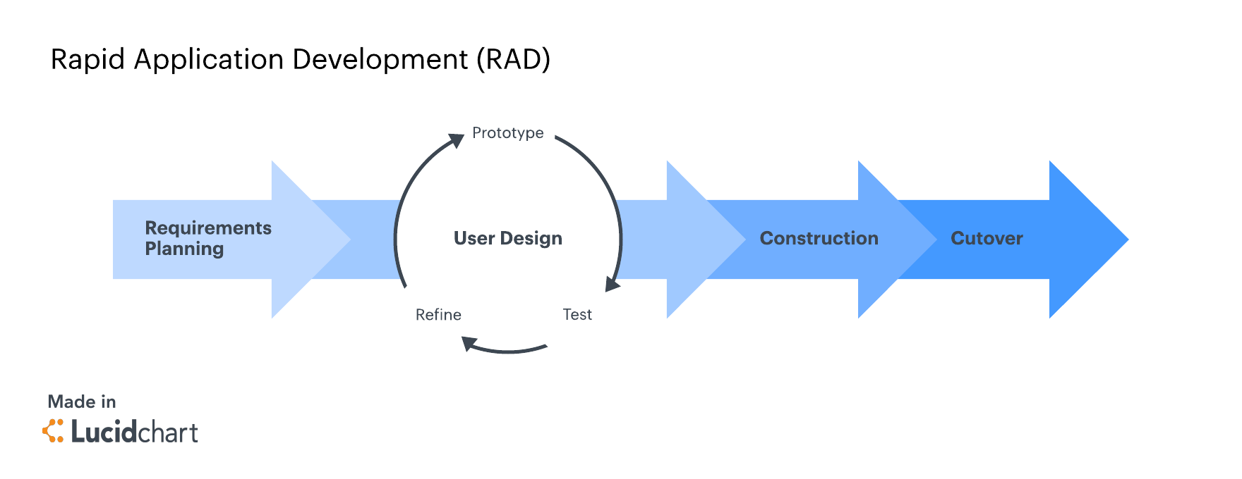 rapid application development methodology