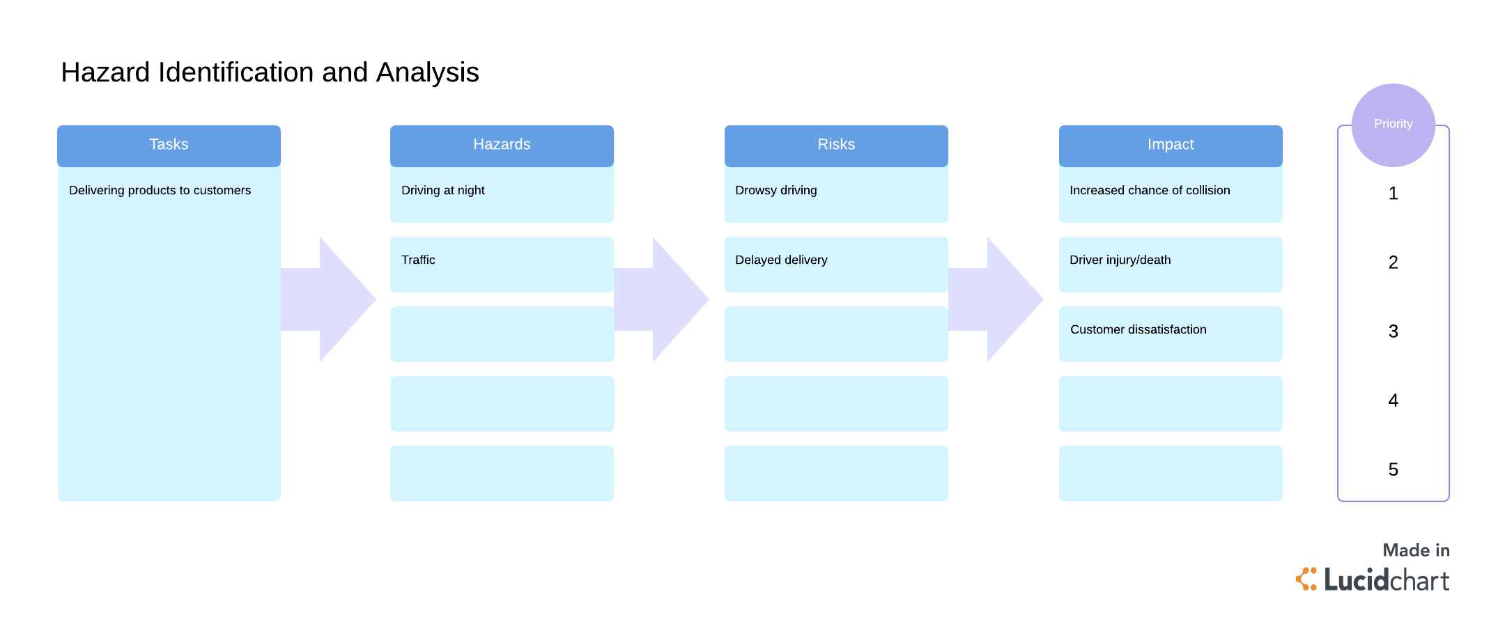 A Complete Guide To The Risk Assessment Process Lucidchart Blog