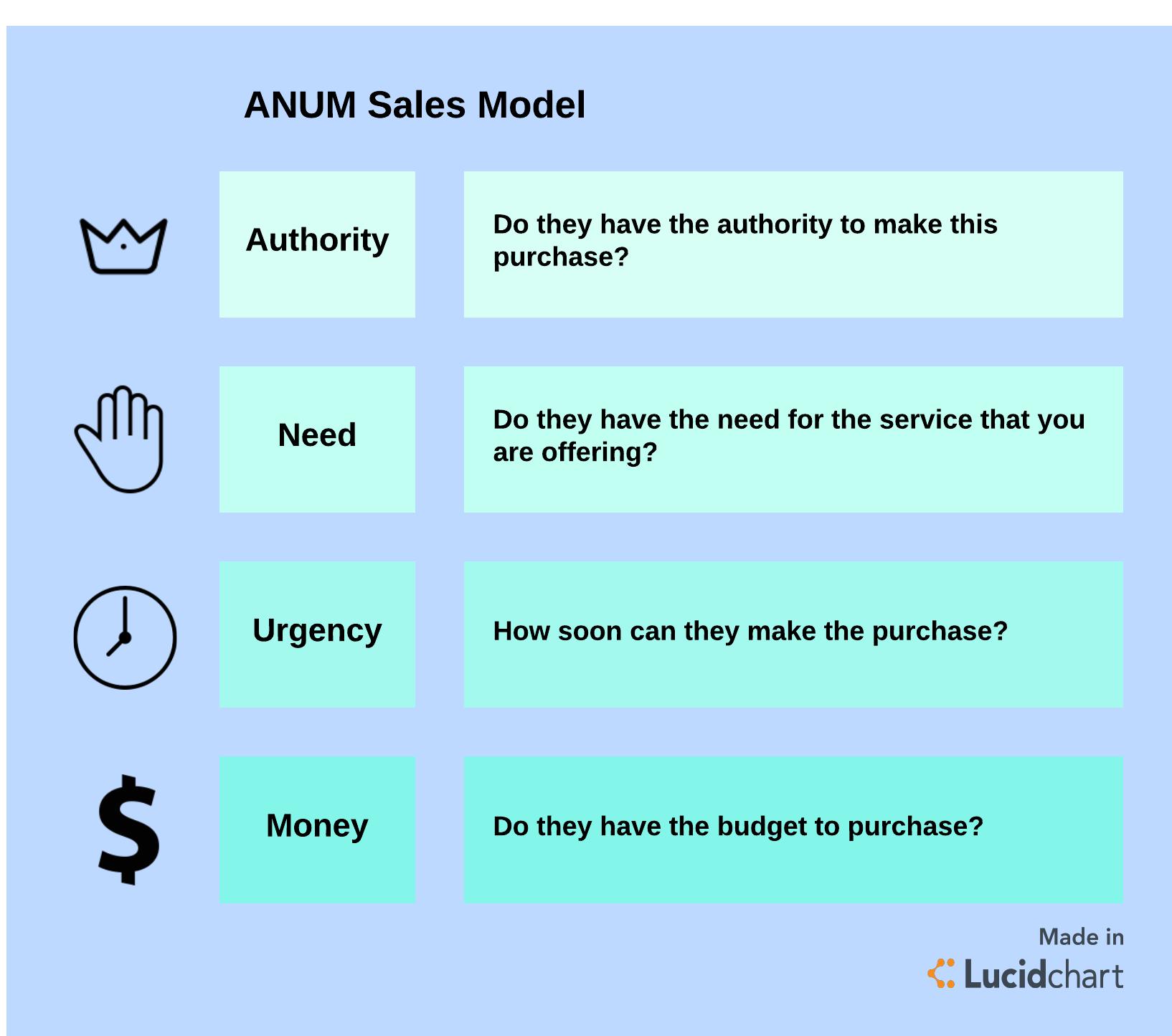 ANUM Sales model