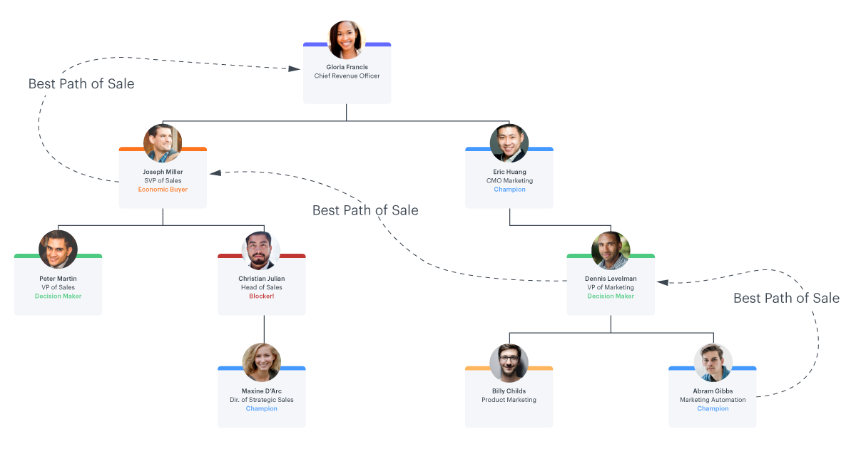Salesforce account map