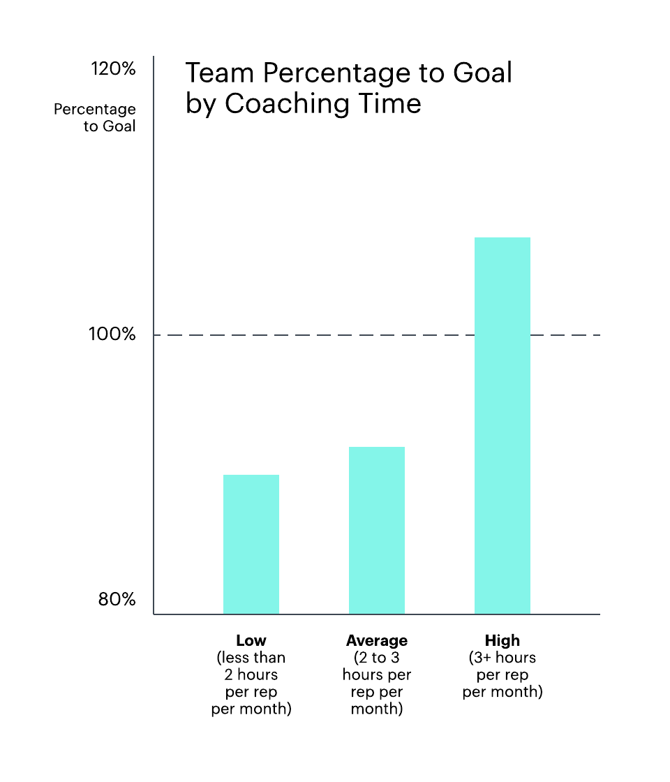 team percentage to goal by coaching time