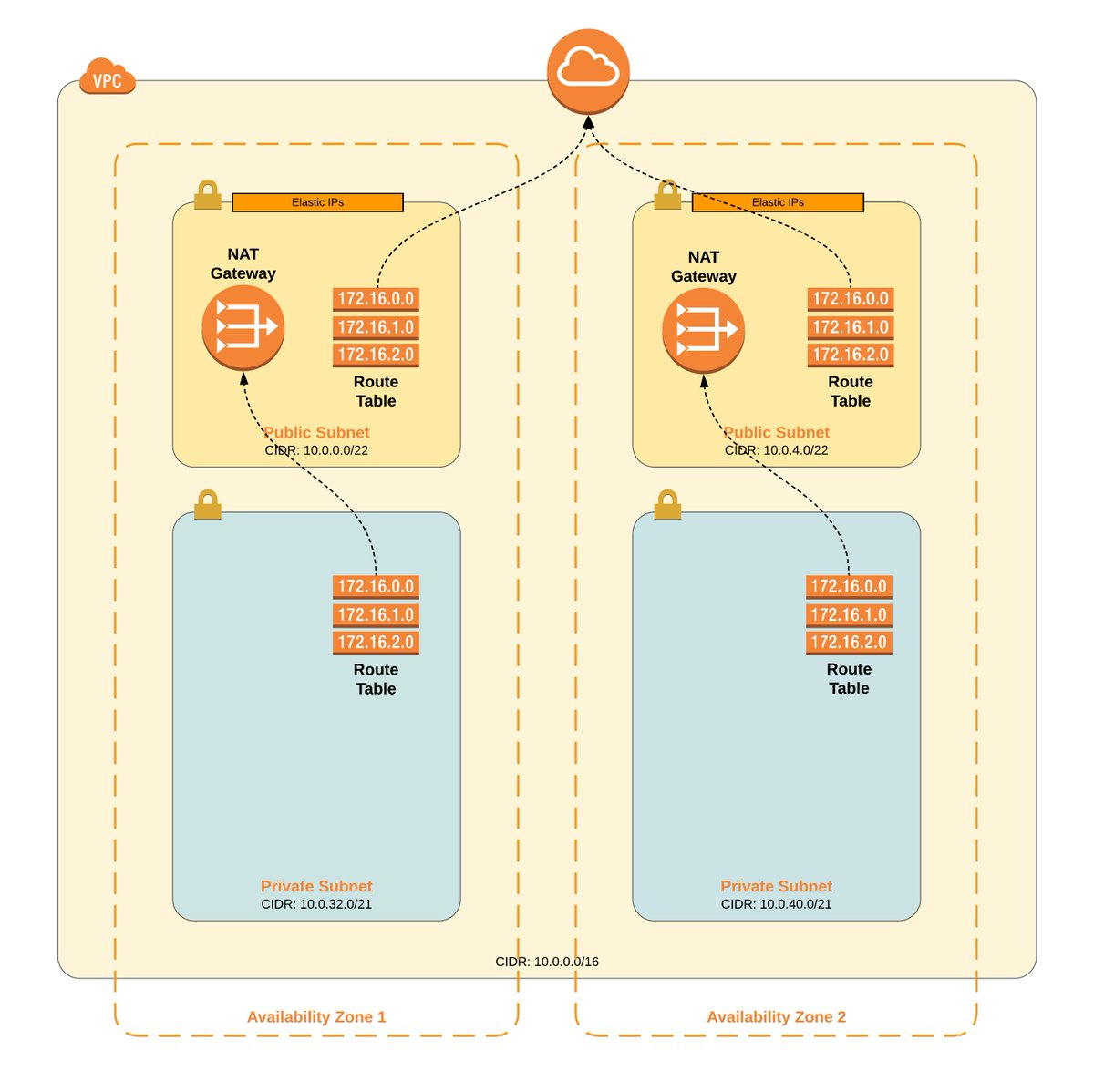 AWS architecture template