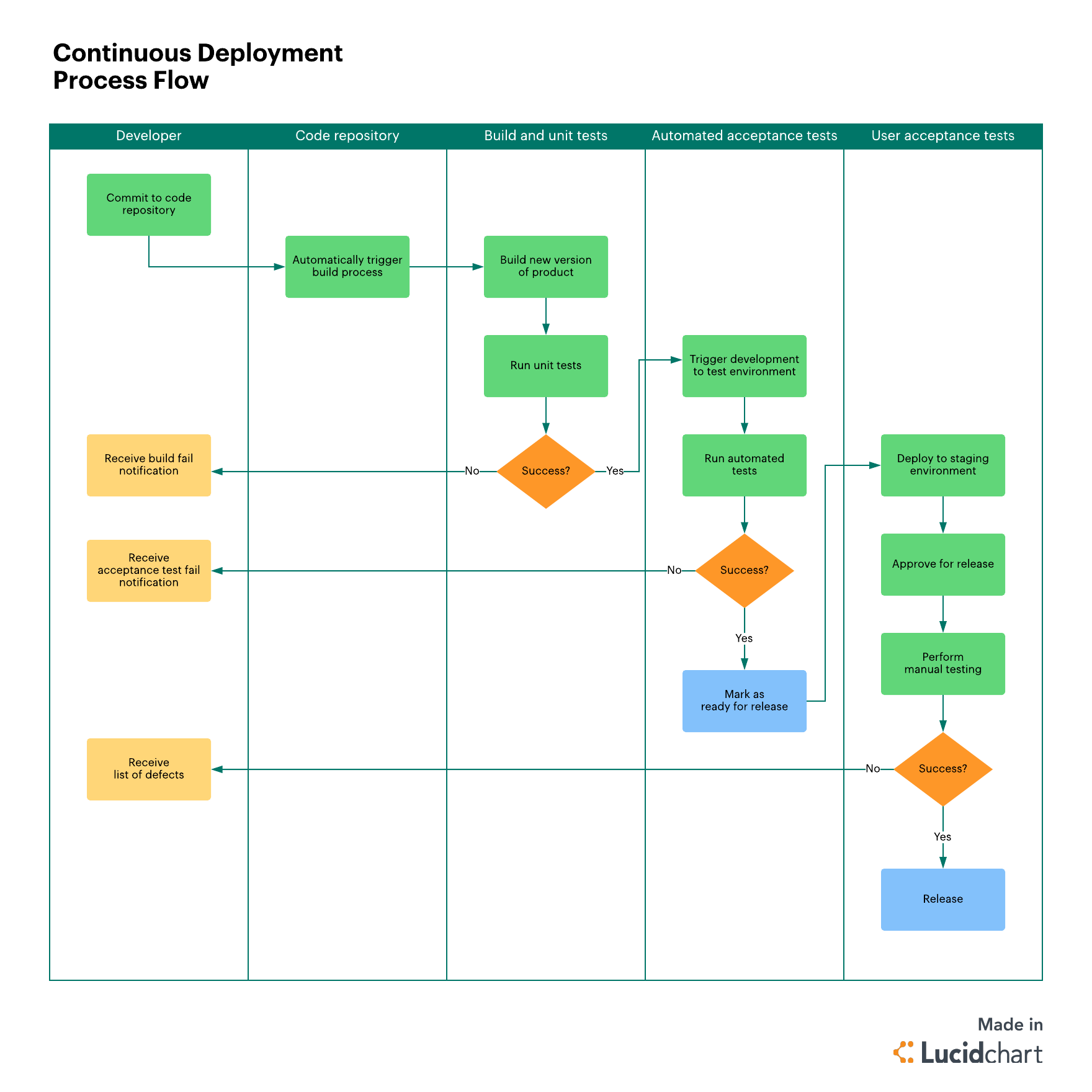 process flow chart 101 best practices for continuous deployment lucidchart blog  continuous deployment