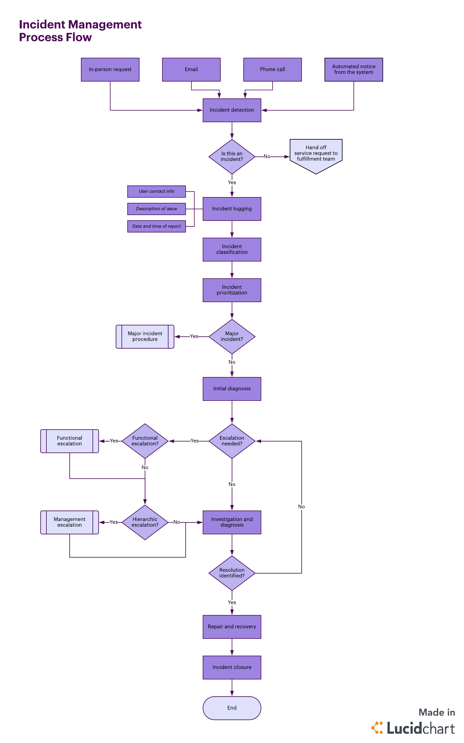 How To Implement An Incident Management Process
