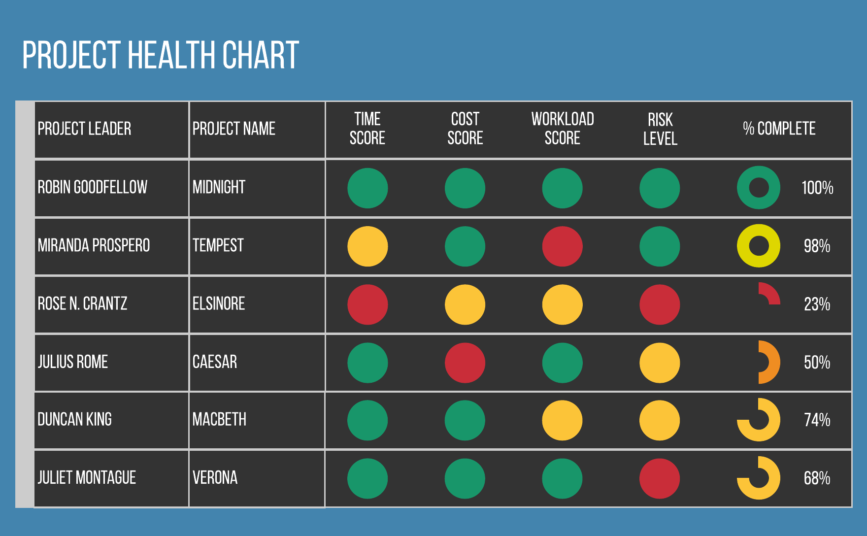 project health and progress dashboard