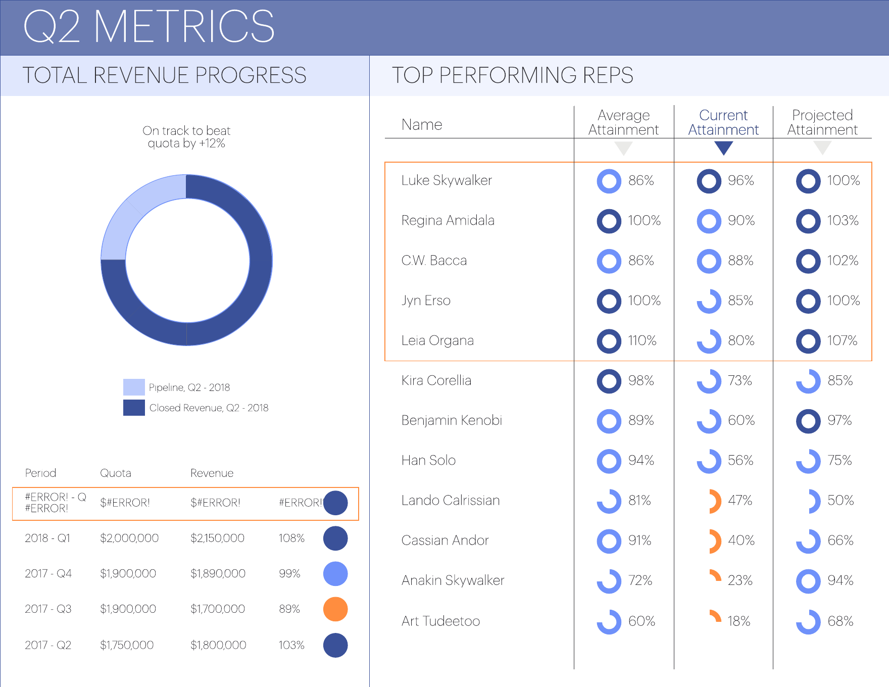 sales-performance-dashboard Table Formatting Examples on data pivot, figures correct,