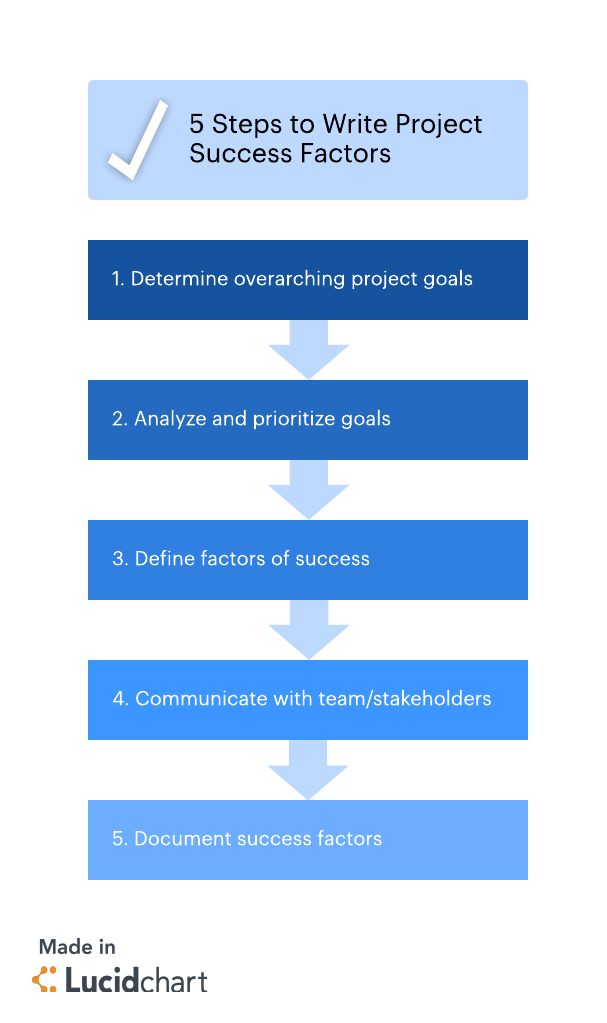 steps to write project success factors