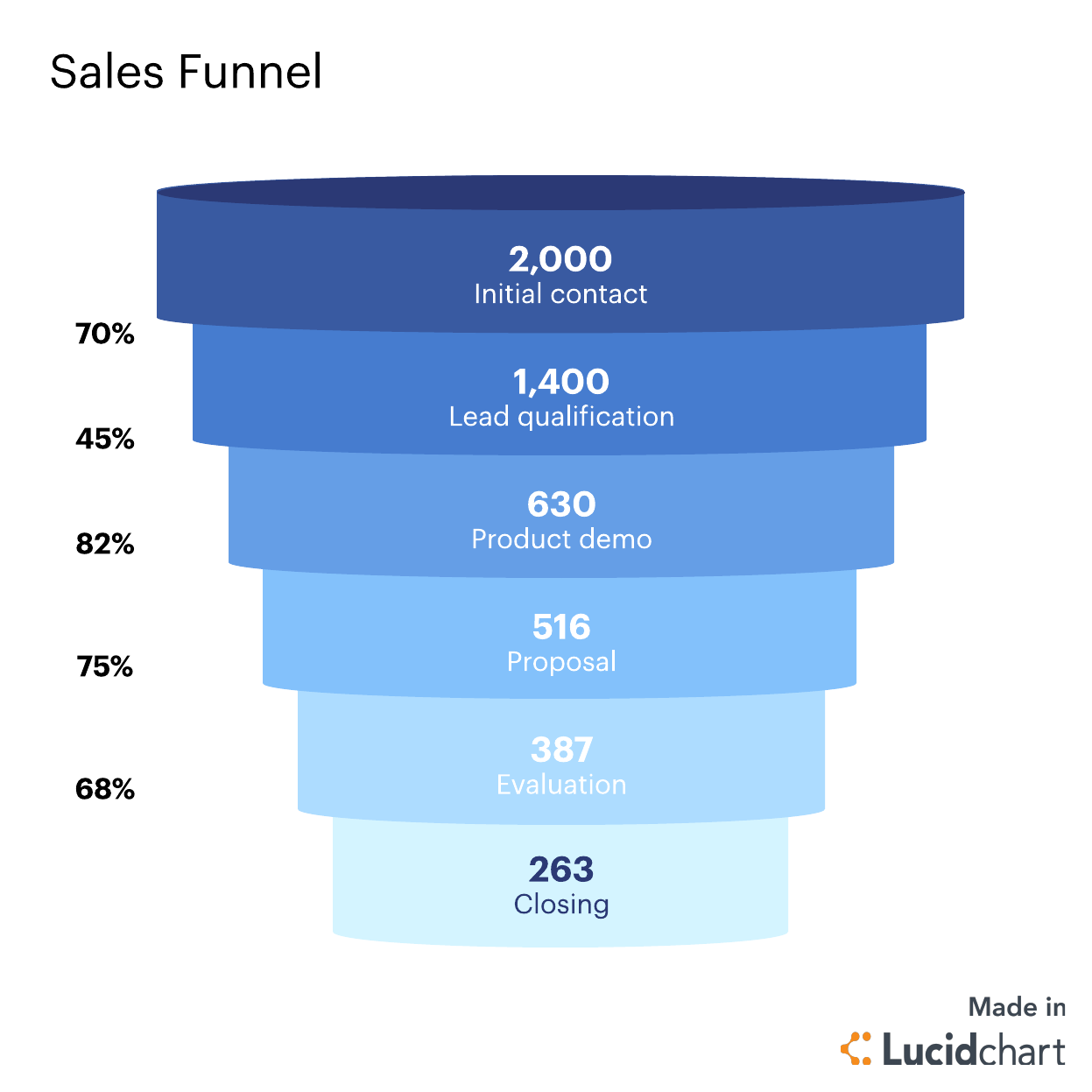 sales funnel conversion rates
