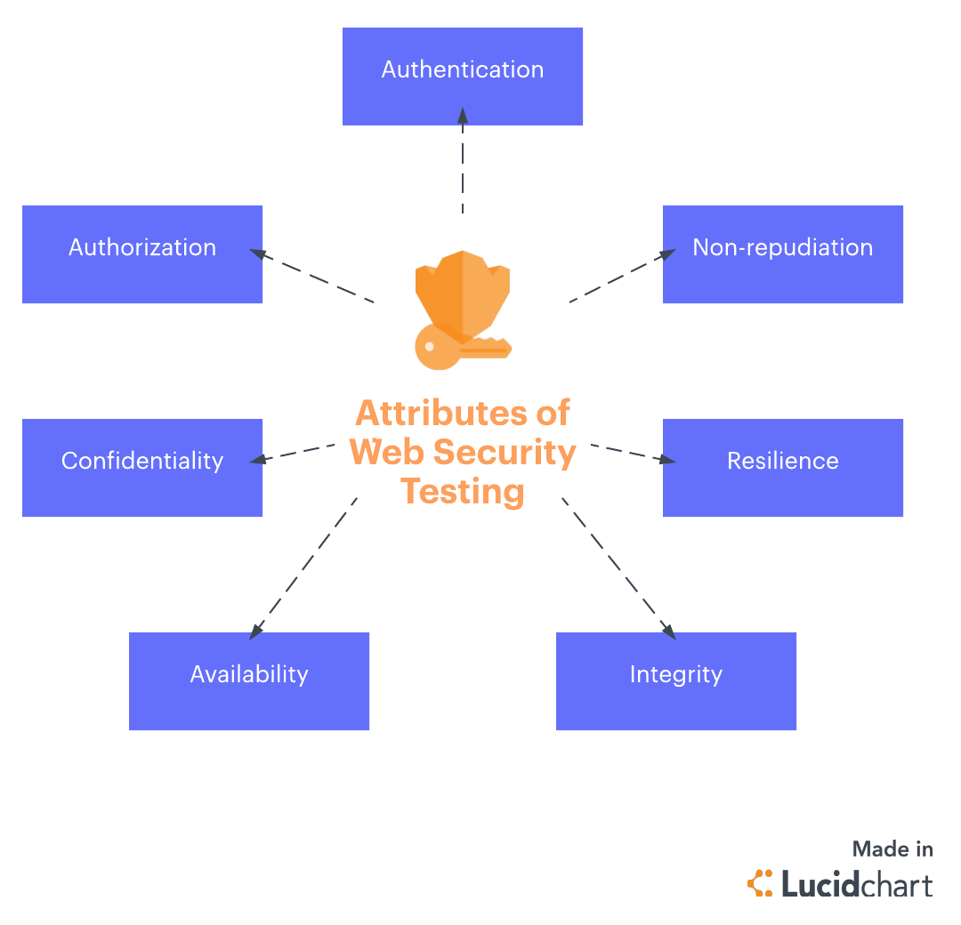attributes of web security testing