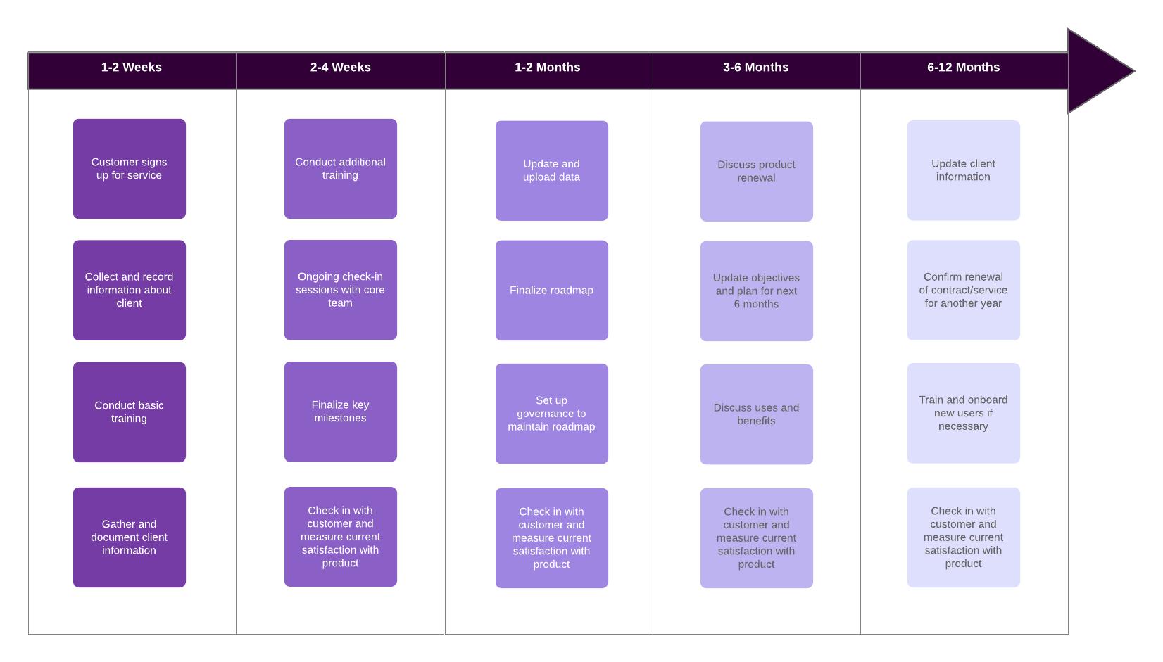 client success roadmap