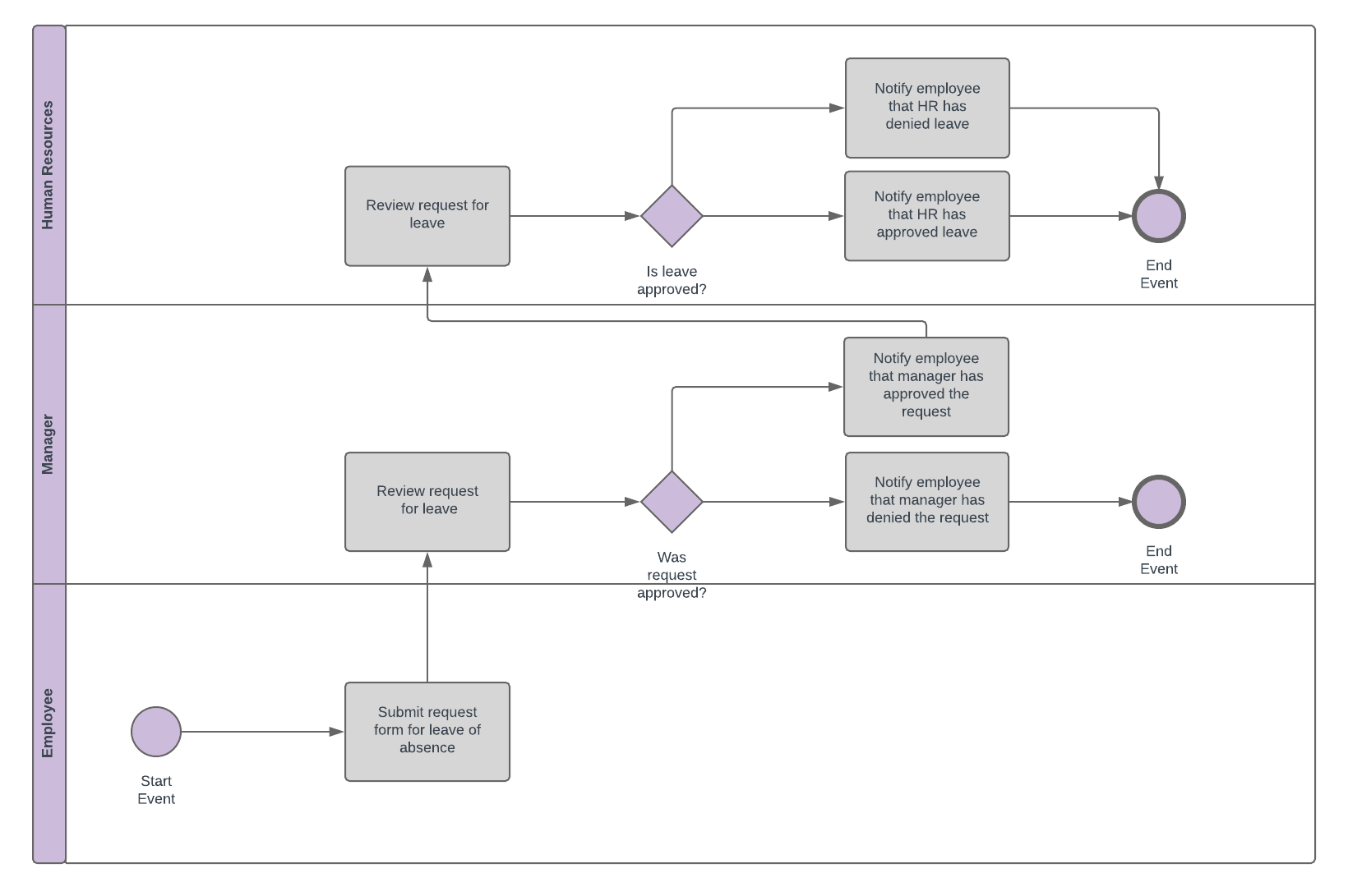 Examples Of Bpmn Business Process Modeling Notation Diagrams Wiring Diagram