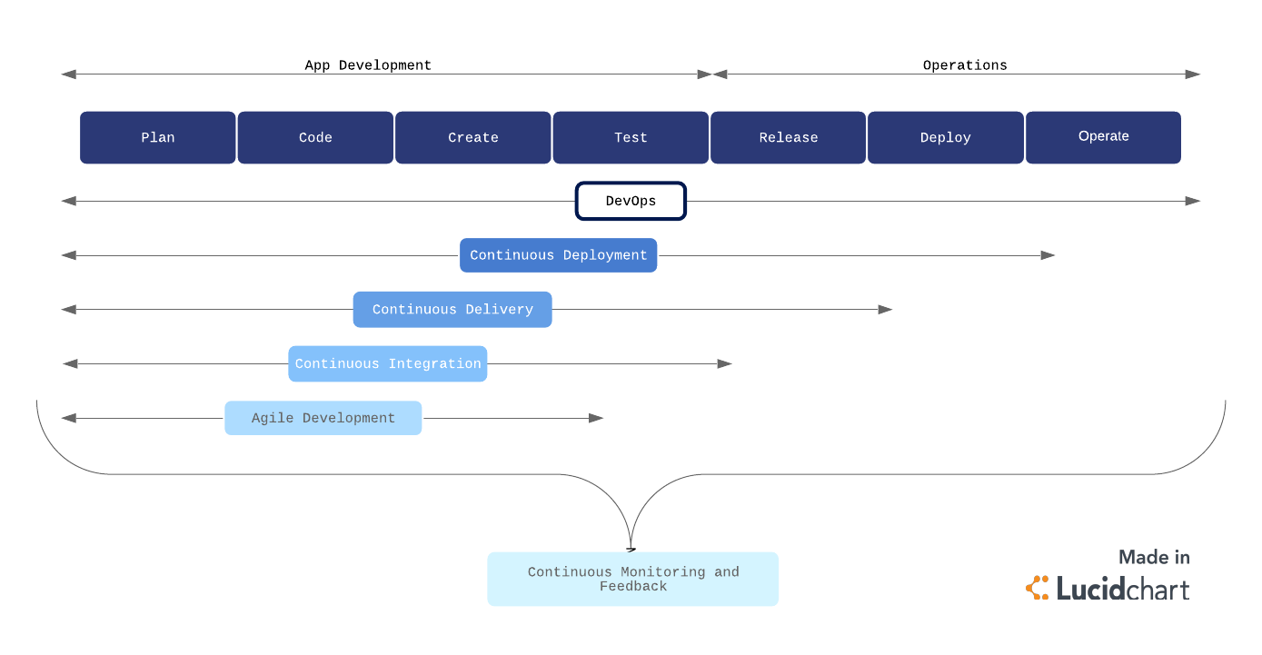Understanding the DevOps Process Flow | Lucidchart Blog