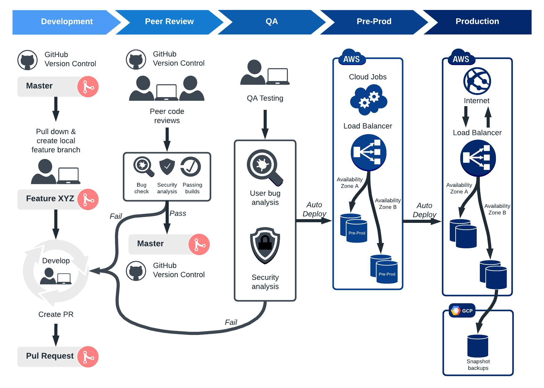 Understanding The Devops Process Flow Lucidchart Blog